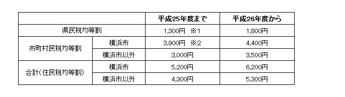 神奈川県住民税